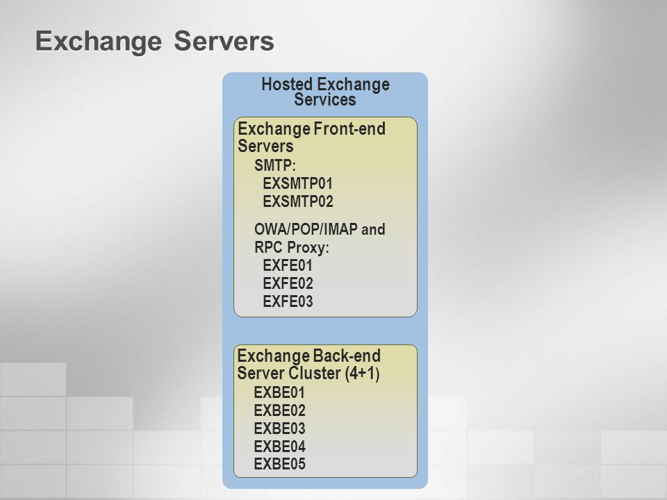 Hosted Exchange Services Exchange Front-end Servers SMTP: EXSMTP01 EXSMTP02 OWA/POP/IMAP and RPC Proxy: EXFE01 EXFE02 EXFE03 Exchange Back-end Server