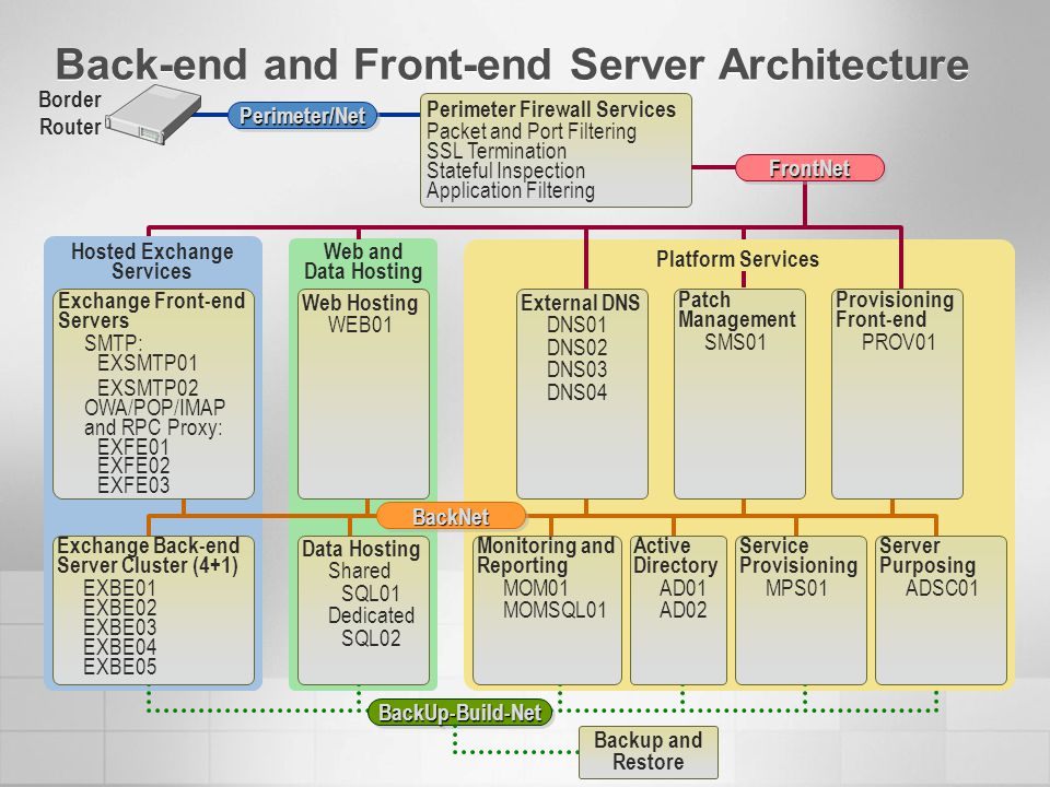 Back-end and Front-end Server Architecture Platform Services Web and Data Hosting Hosted Exchange Services Border RouterPerimeter/NetPerimeter/Net Perimeter Firewall Services Packet and Port Filtering SSL Termination Stateful Inspection Application Filtering FrontNetFrontNet BackNetBackNet BackUp-Build-NetBackUp-Build-Net Exchange Front-end Servers SMTP: EXSMTP01 EXSMTP02 OWA/POP/IMAP and RPC Proxy: EXFE01 EXFE02 EXFE03 Web Hosting WEB01 External DNS DNS01 DNS02 DNS03 DNS04 Patch Management SMS01 Provisioning Front-end PROV01 Backup and Restore Exchange Back-end Server Cluster (4+1) EXBE01 EXBE02 EXBE03 EXBE04 EXBE05 Data Hosting Shared SQL01 Dedicated SQL02 Monitoring and Reporting MOM01 MOMSQL01 Active Directory AD01 AD02 Service Provisioning MPS01 Server Purposing ADSC01