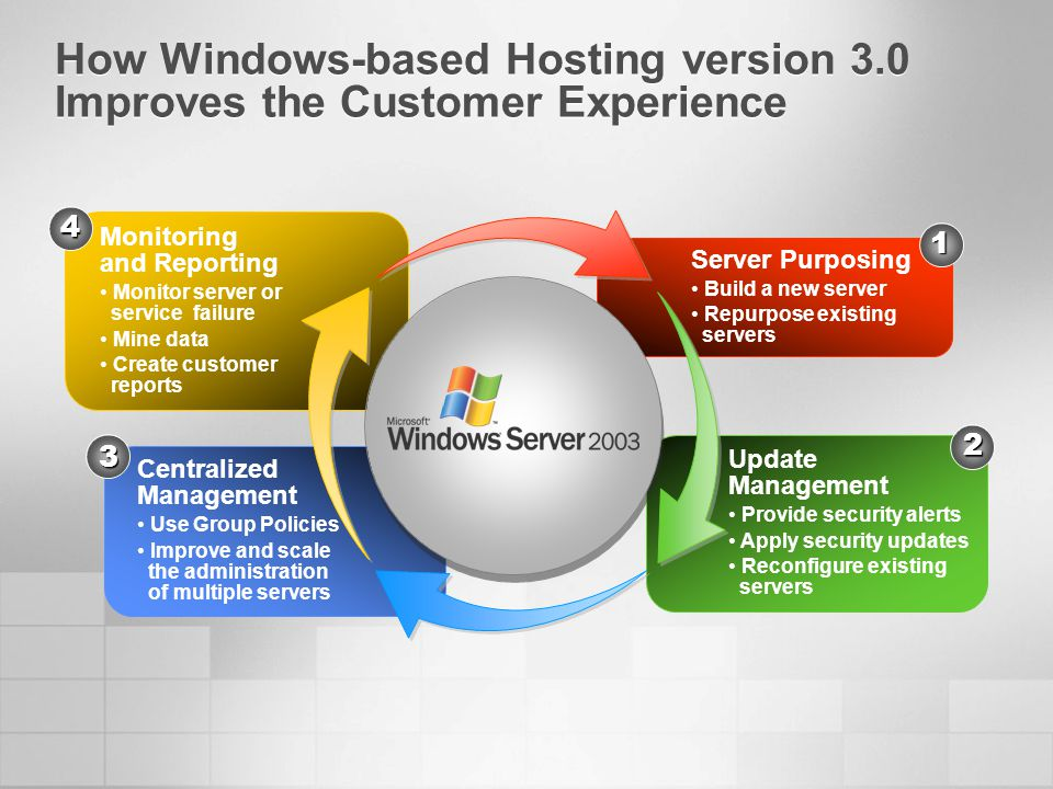 How Windows-based Hosting version 3.0 Improves the Customer Experience Monitoring and Reporting Monitor server or service failure Mine data Create customer reports Centralized Management Use Group Policies Improve and scale the administration of multiple servers Update Management Provide security alerts Apply security updates Reconfigure existing servers Server Purposing Build a new server Repurpose existing servers 1 2 4 3