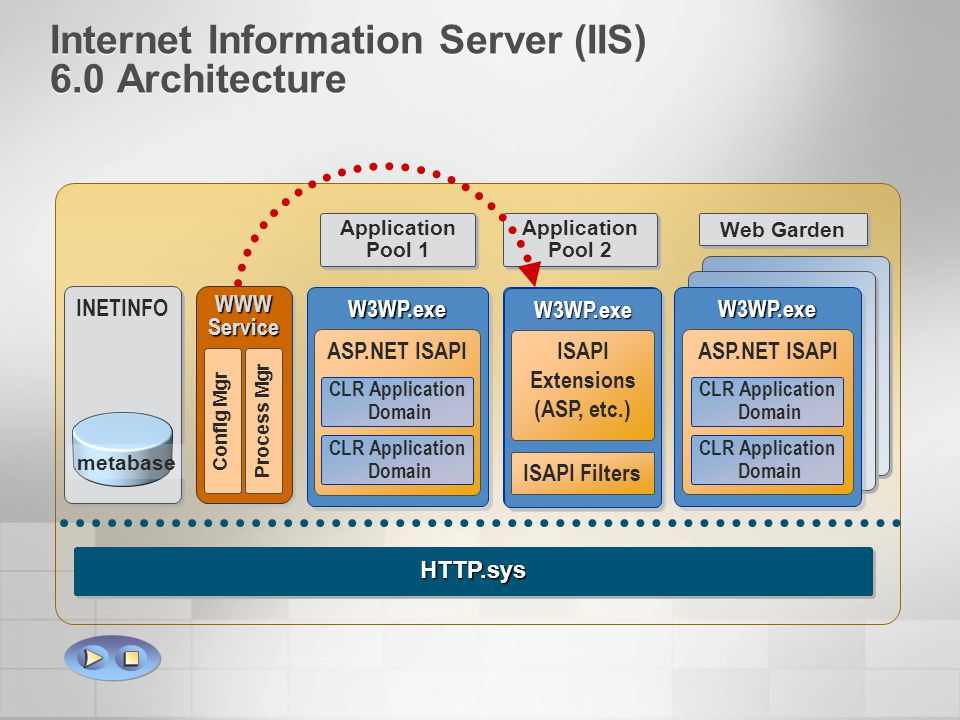 Internet Information Server (IIS) 6.0 Architecture WWW Service Config Mgr Process Mgr HTTP.sysHTTP.sys Web Garden W3WP.exeW3WP.exe ISAPIExtensions (AS