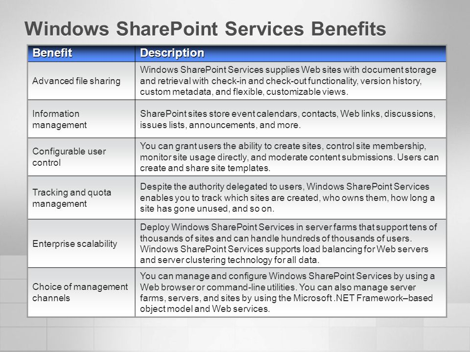 Windows SharePoint Services Benefits BenefitDescription Advanced file sharing Windows SharePoint Services supplies Web sites with document storage and