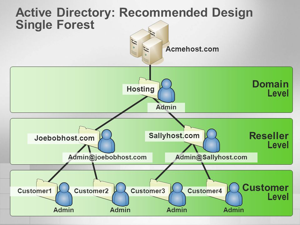 Active Directory: Recommended Design Single Forest Customer Level Domain Level Acmehost.com Reseller Level Hosting Admin Customer4 Admin Customer3 Adm