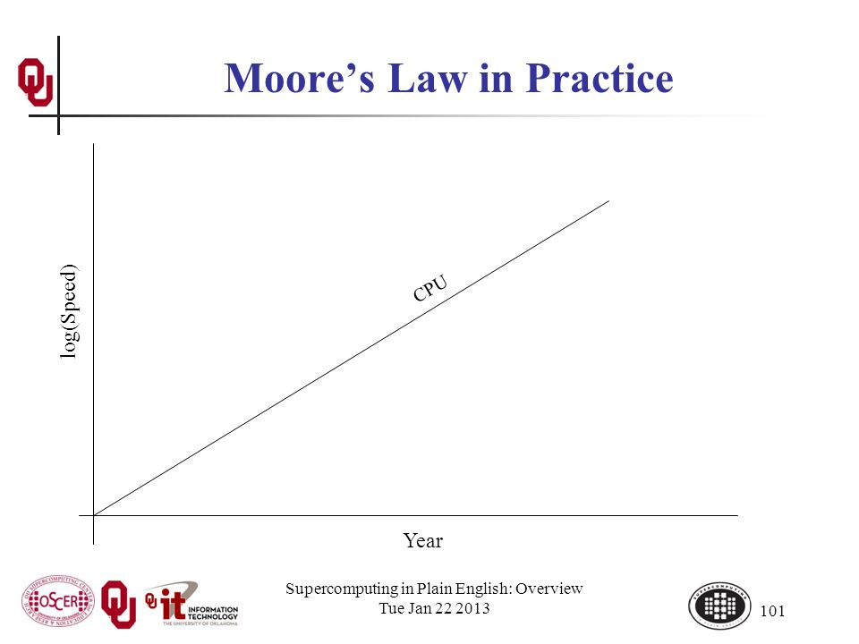 Supercomputing in Plain English: Overview Tue Jan 22 2013 101 Moores Law in Practice Year log(Speed) CPU