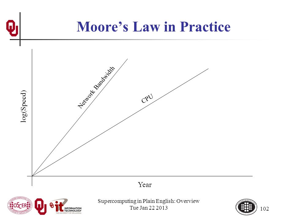 Supercomputing in Plain English: Overview Tue Jan 22 2013 102 Moores Law in Practice Year log(Speed) CPU Network Bandwidth