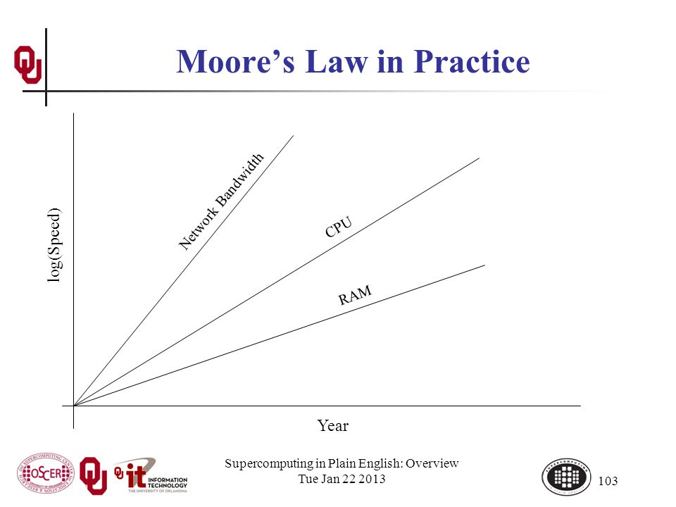 Supercomputing in Plain English: Overview Tue Jan 22 2013 103 Moores Law in Practice Year log(Speed) CPU Network Bandwidth RAM