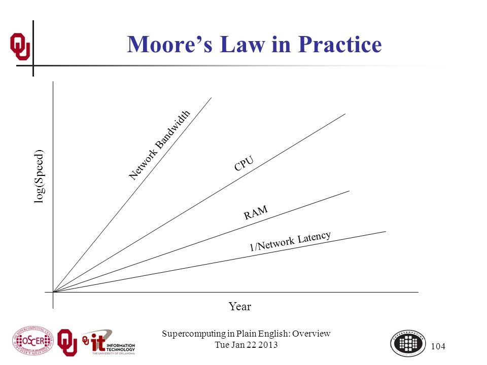 Supercomputing in Plain English: Overview Tue Jan 22 2013 104 Moores Law in Practice Year log(Speed) CPU Network Bandwidth RAM 1/Network Latency