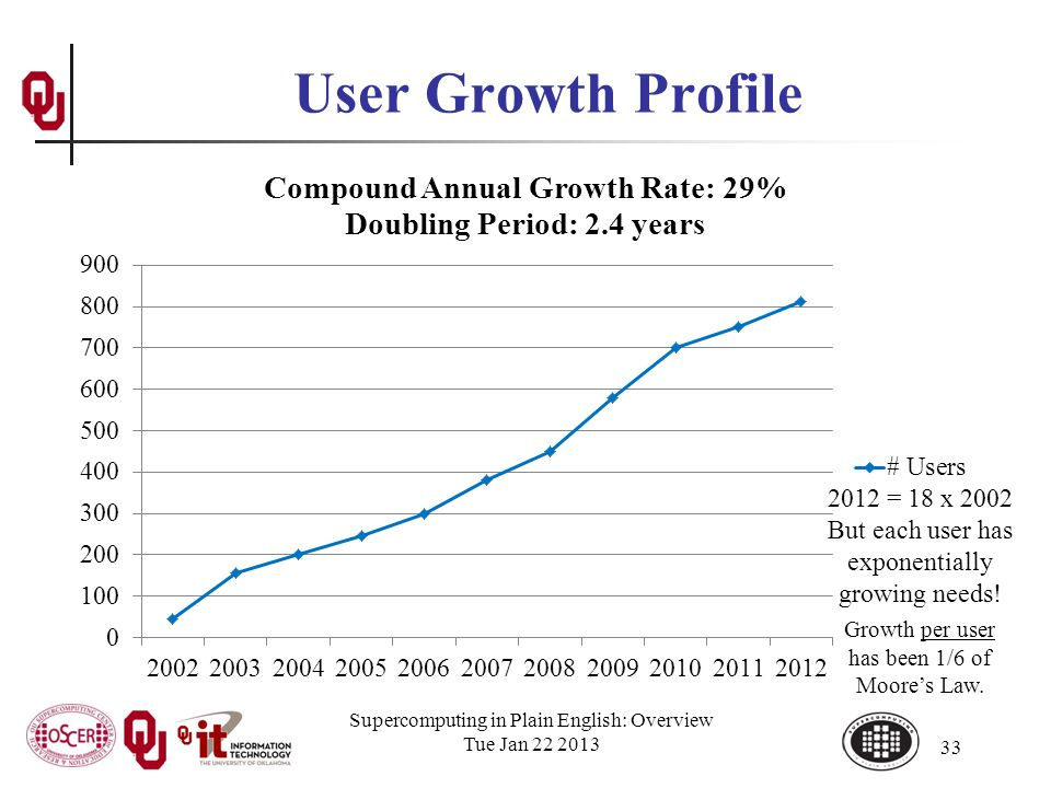 User Growth Profile Supercomputing in Plain English: Overview Tue Jan 22 2013 33 2012 = 18 x 2002 But each user has exponentially growing needs.