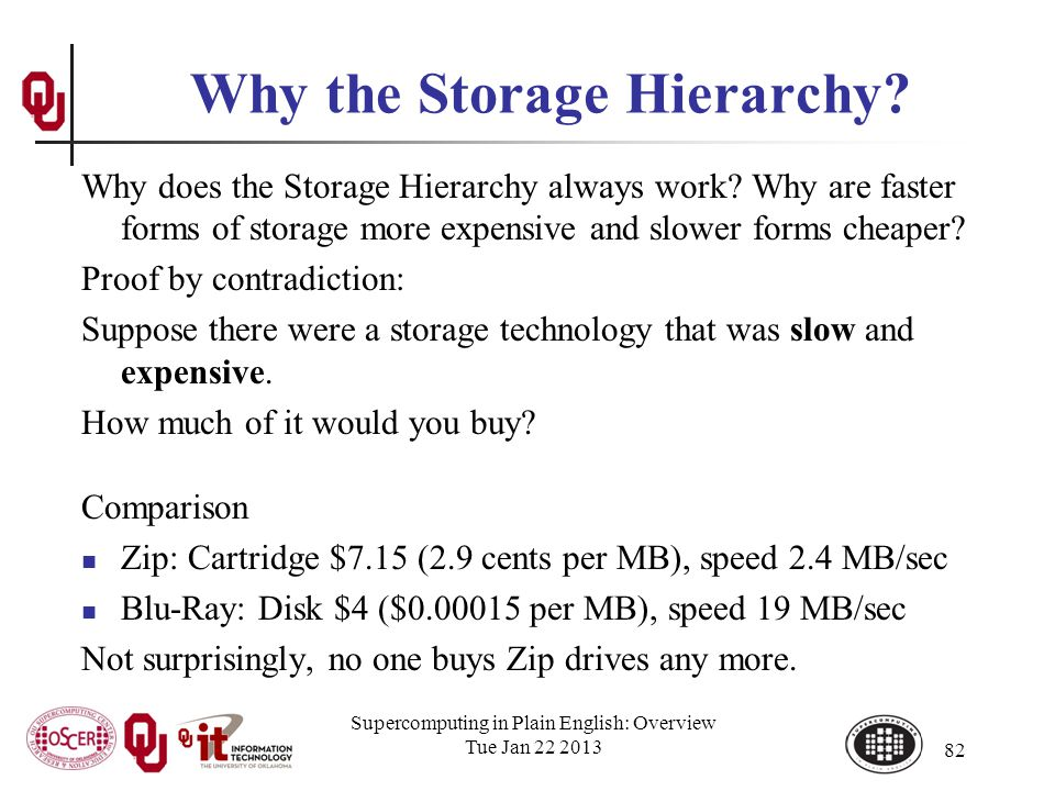 Why the Storage Hierarchy. Why does the Storage Hierarchy always work.