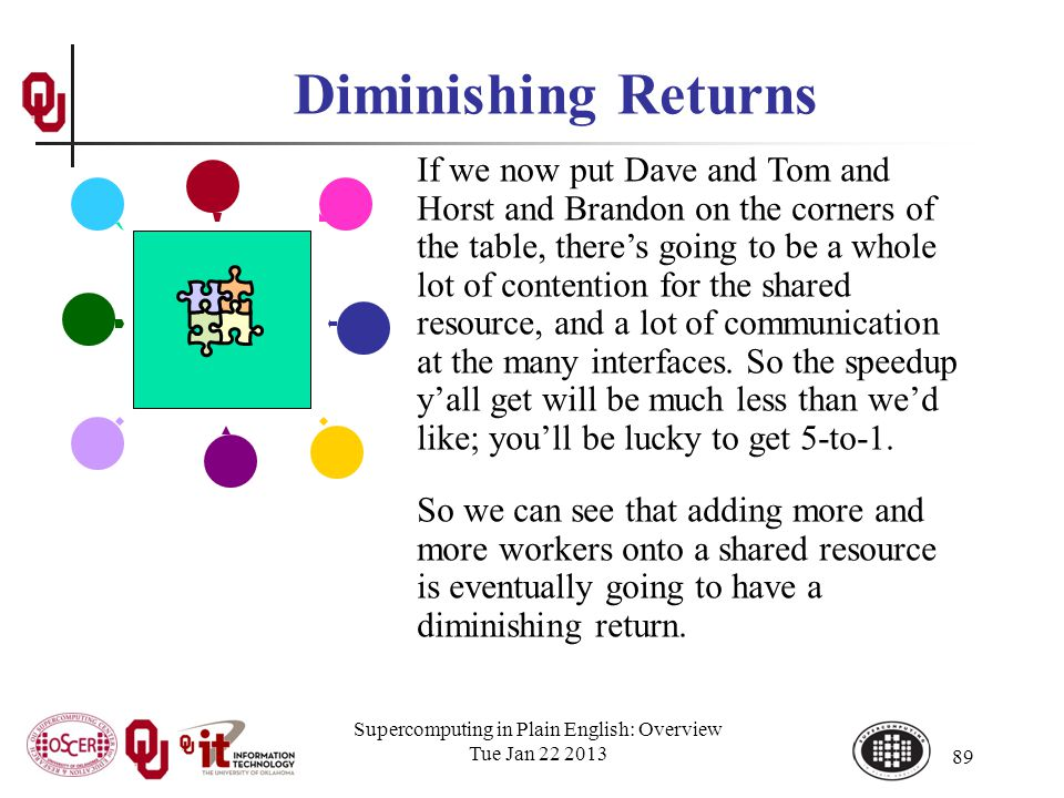 Supercomputing in Plain English: Overview Tue Jan 22 2013 89 Diminishing Returns If we now put Dave and Tom and Horst and Brandon on the corners of the table, theres going to be a whole lot of contention for the shared resource, and a lot of communication at the many interfaces.