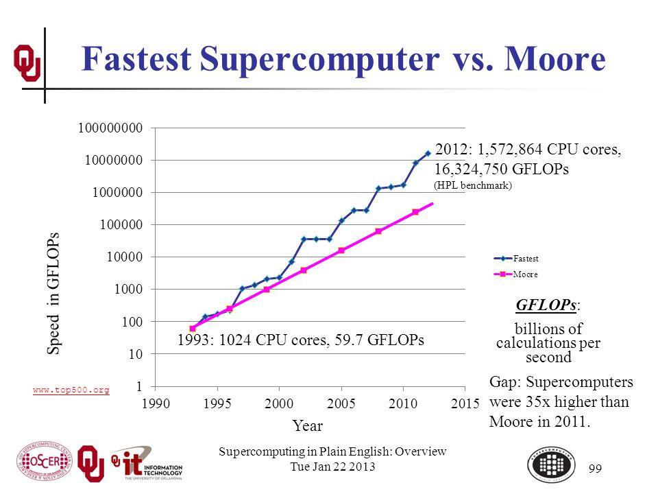 Supercomputing in Plain English: Overview Tue Jan 22 2013 99 Fastest Supercomputer vs.