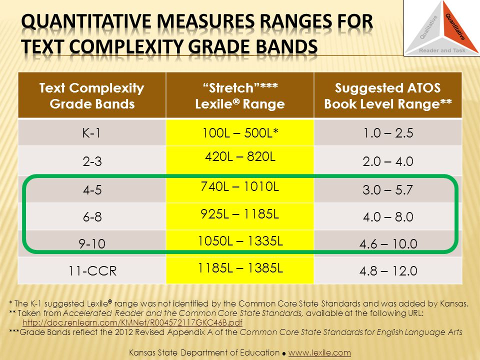 Text Complexity Grade Bands Stretch*** Lexile Range Suggested ATOS Book Level Range** K-1100L – 500L*1.0 – L – 820L 2.0 – L – 1010L 3.0 – L – 1185L 4.0 – L – 1335L 4.6 – CCR 1185L – 1385L 4.8 – 12.0 * The K-1 suggested Lexile range was not identified by the Common Core State Standards and was added by Kansas.
