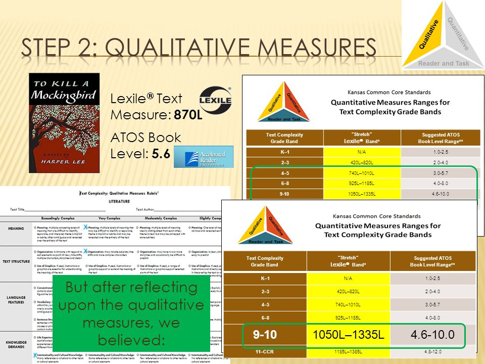Lexile Text Measure: 870L ATOS Book Level: 5.6 But after reflecting upon the qualitative measures, we believed: Text Complexity Grade Band