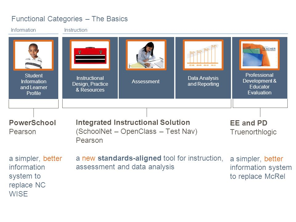 Assessment Functional Categories – The Basics Student Information and Learner Profile Professional Development & Educator Evaluation Instructional Design, Practice & Resources Data Analysis and Reporting InformationInstruction PowerSchool Pearson a simpler, better information system to replace NC WISE Integrated Instructional Solution (SchoolNet – OpenClass – Test Nav) Pearson a new standards-aligned tool for instruction, assessment and data analysis EE and PD Truenorthlogic a simpler, better information system to replace McRel