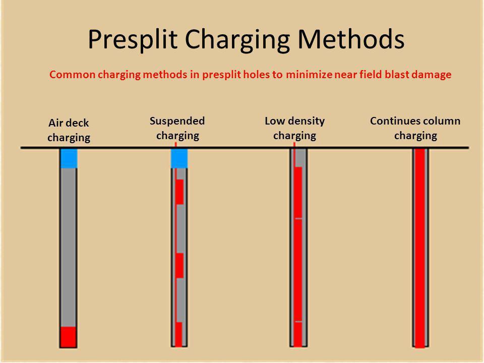 Presplit Charging Methods Air deck charging Suspended charging Low density charging Continues column charging Common charging methods in presplit hole