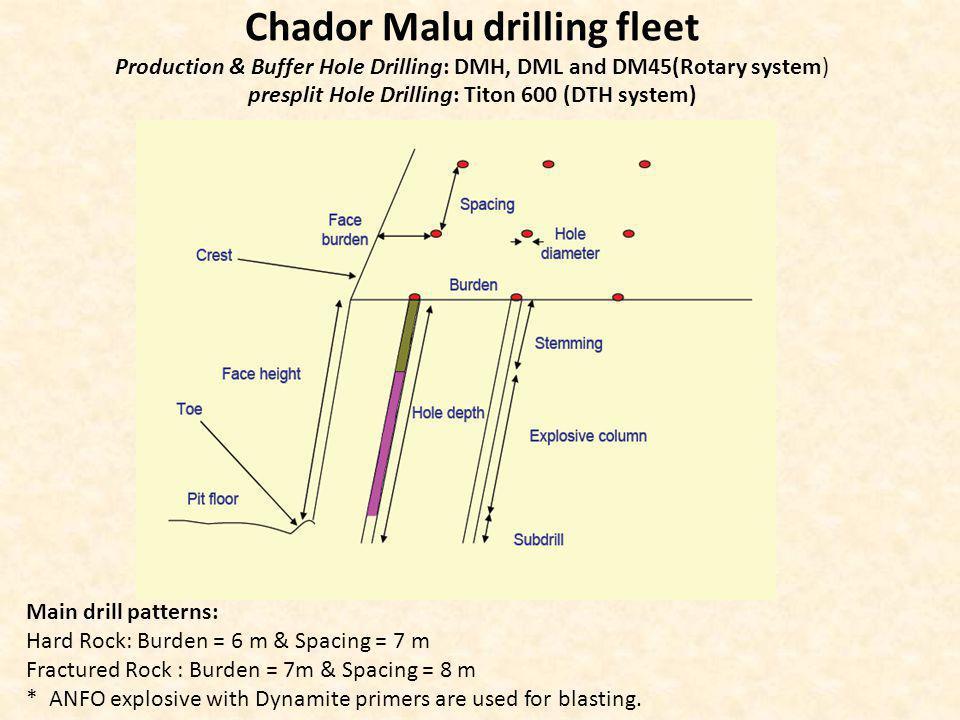 Chador Malu drilling fleet Production & Buffer Hole Drilling: DMH, DML and DM45(Rotary system) presplit Hole Drilling: Titon 600 (DTH system) Main dri