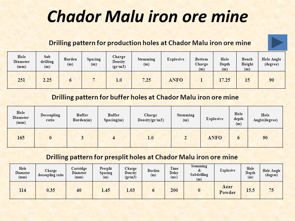 Chador Malu iron ore mine Hole Diameter (mm) Sub drilling (m) Burden (m) Spacing (m) Charge Density (gr/m3) Stemming (m) ExplosiveBottom Charge (m) Ho