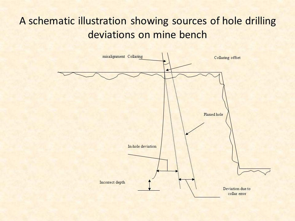A schematic illustration showing sources of hole drilling deviations on mine bench Collaring misalignment Collaring offset Planed hole In-hole deviati