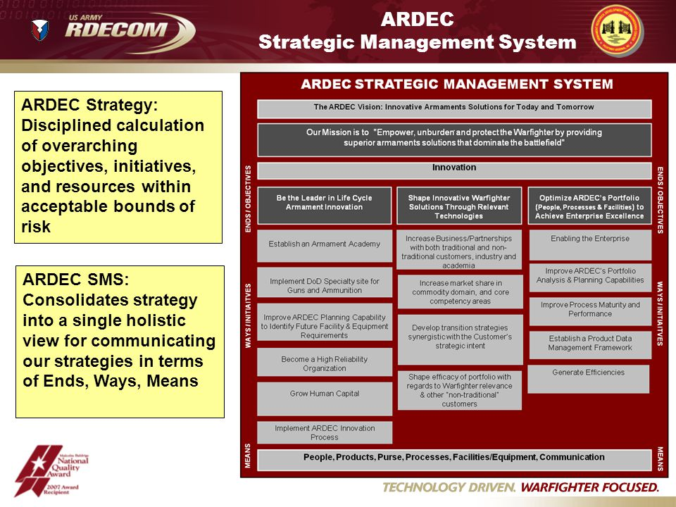 ARDEC Strategic Management System ARDEC Strategy: Disciplined calculation of overarching objectives, initiatives, and resources within acceptable bounds of risk ARDEC SMS: Consolidates strategy into a single holistic view for communicating our strategies in terms of Ends, Ways, Means
