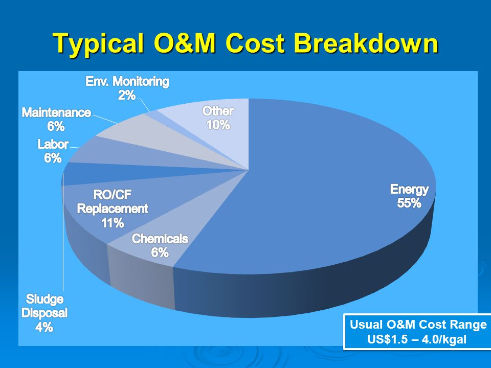 Typical O&M Cost Breakdown Usual O&M Cost Range US$1.5 – 4.0/kgal Usual O&M Cost Range US$1.5 – 4.0/kgal