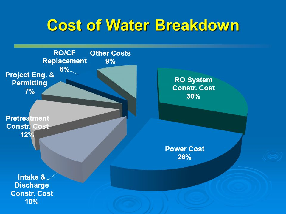 Cost of Water Breakdown