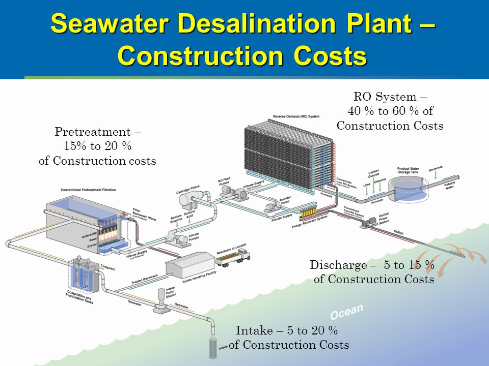 Seawater Desalination Plant – Construction Costs Intake – 5 to 20 % of Construction Costs Discharge – 5 to 15 % of Construction Costs RO System – 40 %