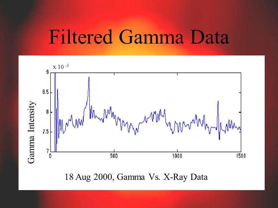 Filtered Gamma Data 18 Aug 2000, Gamma Vs. X-Ray Data Gamma Intensity x 10 -3