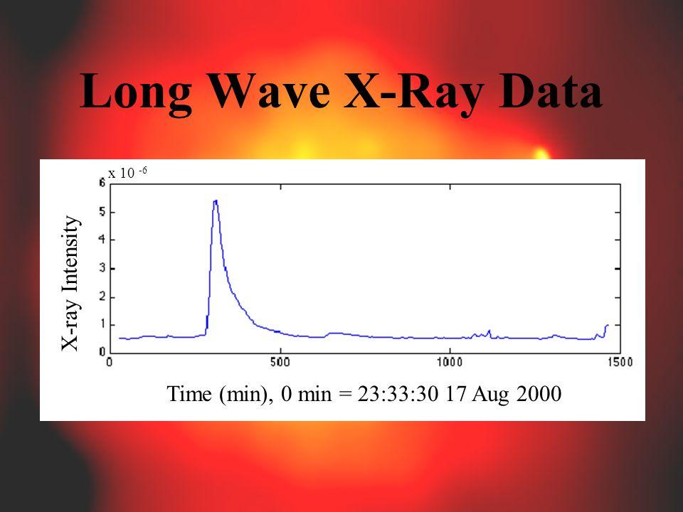 Long Wave X-Ray Data Time (min), 0 min = 23:33:30 17 Aug 2000 X-ray Intensity x 10 -6
