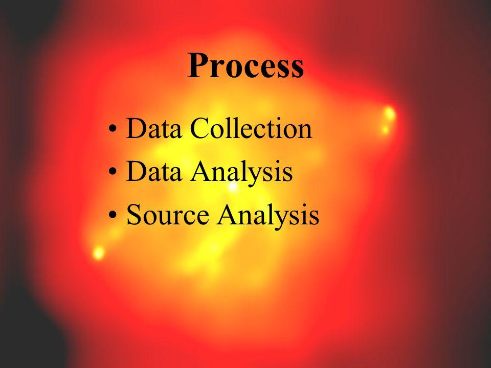 Process Data Collection Data Analysis Source Analysis