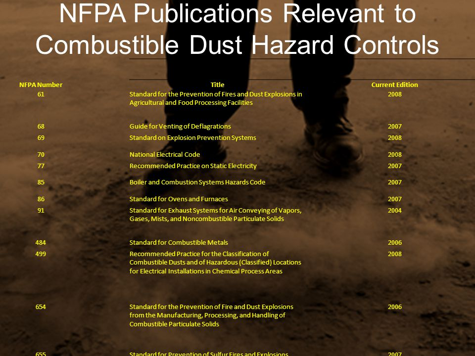 NFPA Publications Relevant to Combustible Dust Hazard Controls NFPA NumberTitleCurrent Edition 61Standard for the Prevention of Fires and Dust Explosi