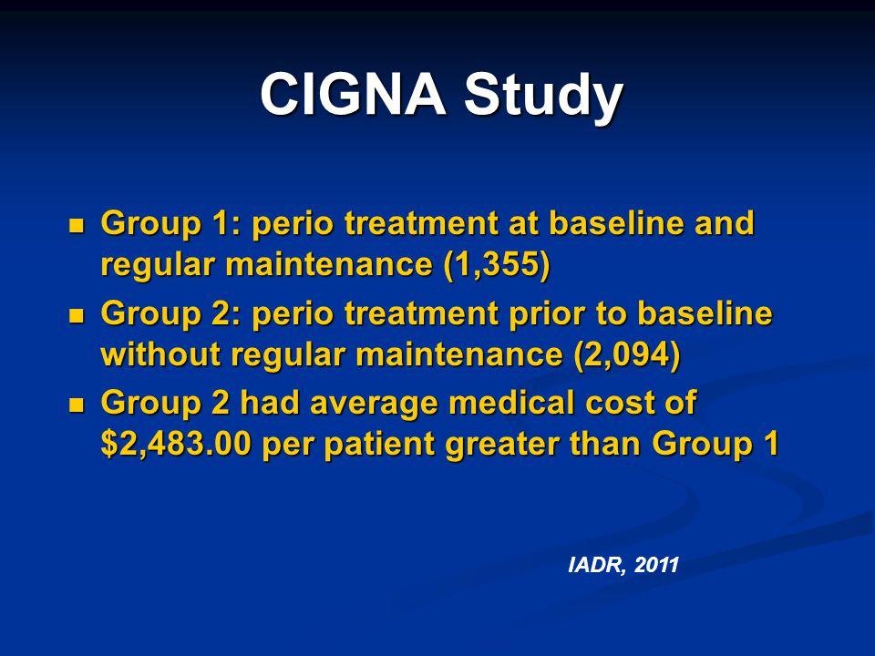 CIGNA Study Group 1: perio treatment at baseline and regular maintenance (1,355) Group 1: perio treatment at baseline and regular maintenance (1,355)