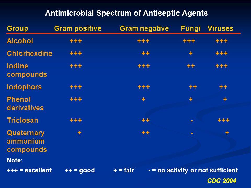 Antimicrobial Spectrum of Antiseptic Agents GroupGram positiveGram negativeFungiViruses Alcohol +++ +++ +++ +++ Chlorhexdine+++ ++ + +++ Iodine+++ +++