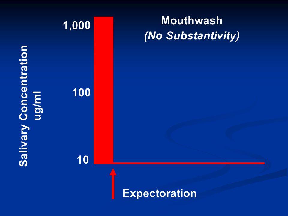 Mouthwash (No Substantivity) Salivary Concentration ug/ml 1,000 100 10 Expectoration
