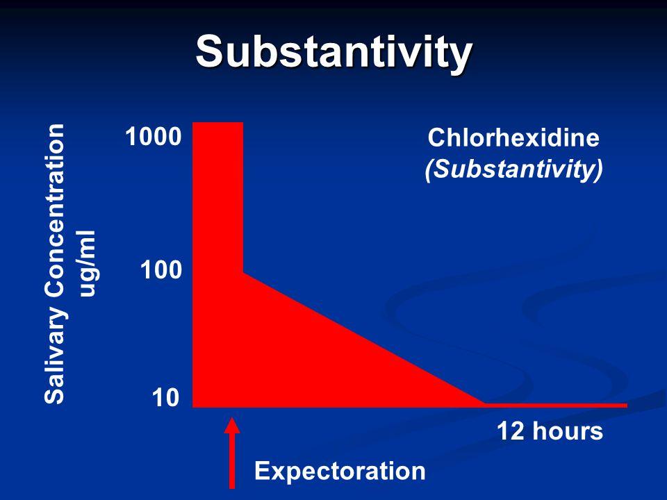Substantivity Chlorhexidine (Substantivity) Salivary Concentration ug/ml 1000 100 10 12 hours Expectoration