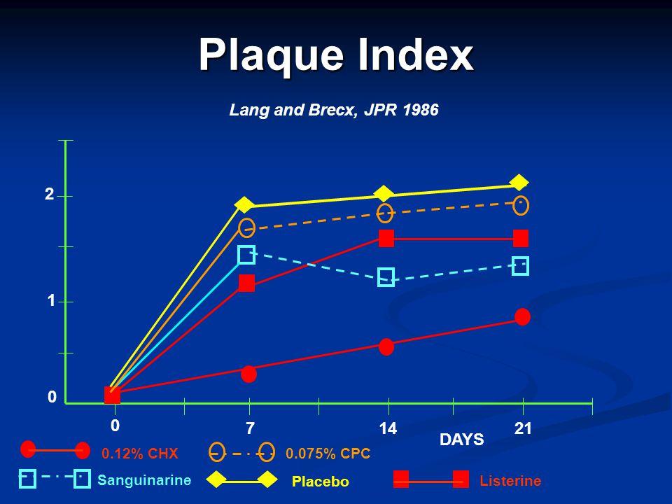 Plaque Index 1 2 0 0 71421 DAYS 0.12% CHX Sanguinarine 0.075% CPC Placebo Listerine Lang and Brecx, JPR 1986