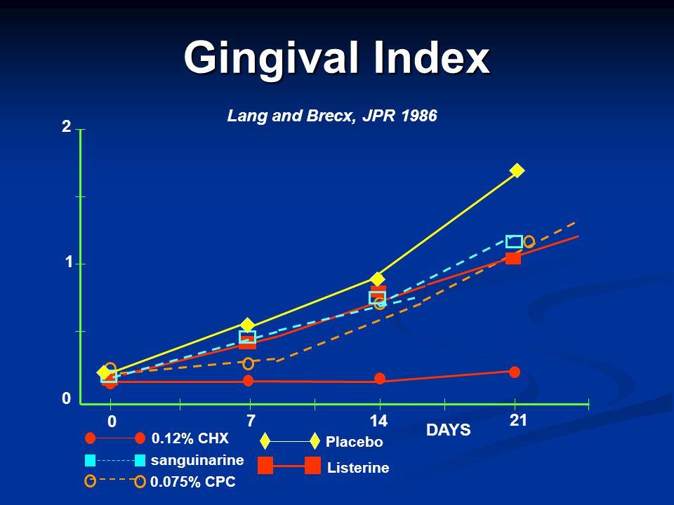 Gingival Index 0 1 2 0 7 14 21 DAYS 0.12% CHX sanguinarine 0.075% CPC Placebo Listerine Lang and Brecx, JPR 1986