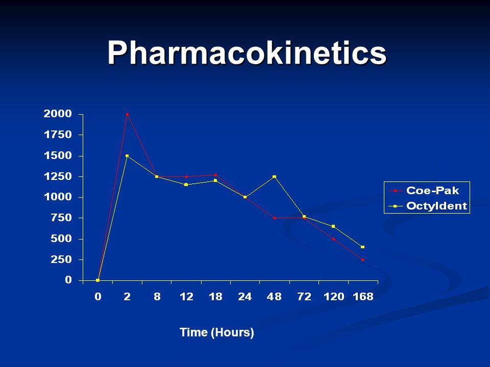Pharmacokinetics Time (Hours)