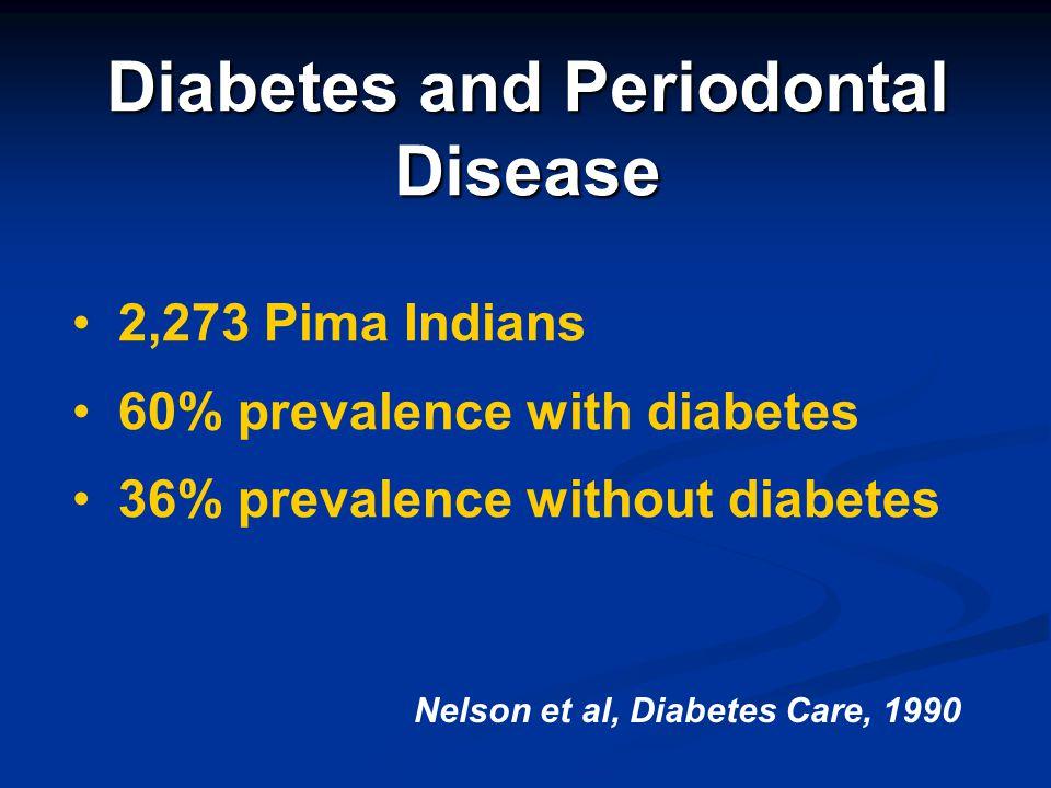 Diabetes and Periodontal Disease 2,273 Pima Indians 60% prevalence with diabetes 36% prevalence without diabetes Nelson et al, Diabetes Care, 1990