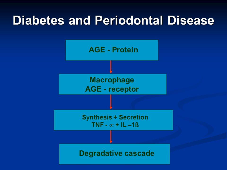 Diabetes and Periodontal Disease AGE - Protein Macrophage AGE - receptor Synthesis + Secretion TNF - + IL –1ß Degradative cascade