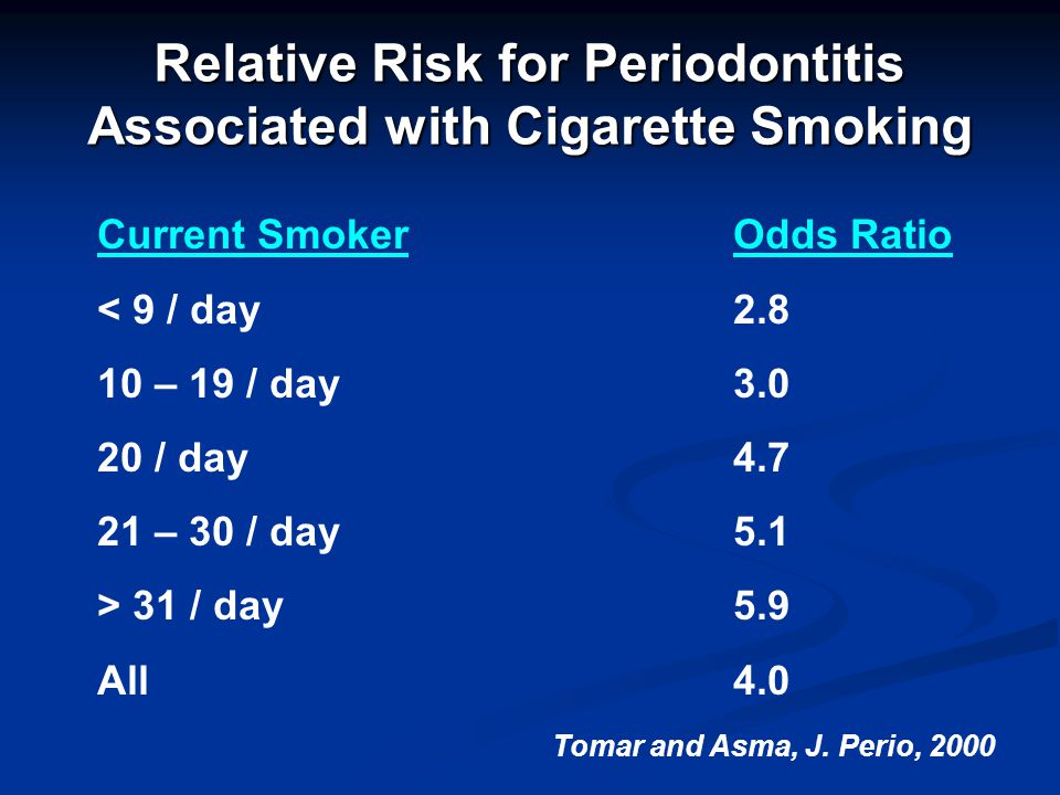 Relative Risk for Periodontitis Associated with Cigarette Smoking Current SmokerOdds Ratio < 9 / day2.8 10 – 19 / day3.0 20 / day4.7 21 – 30 / day5.1