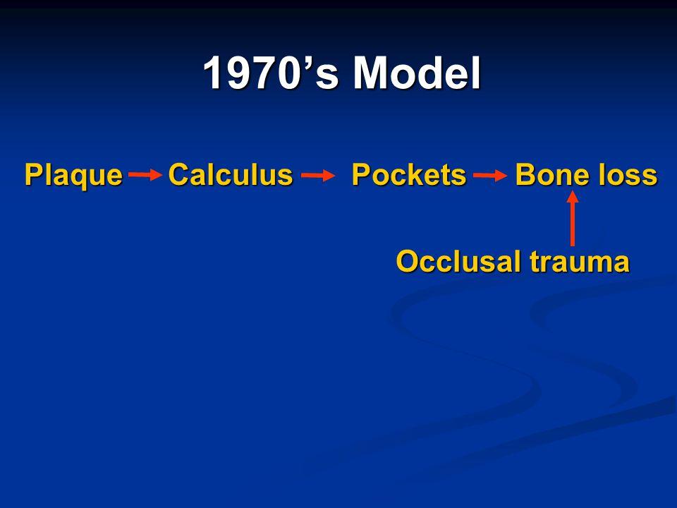 1970s Model Plaque Calculus Pockets Bone loss Occlusal trauma Occlusal trauma