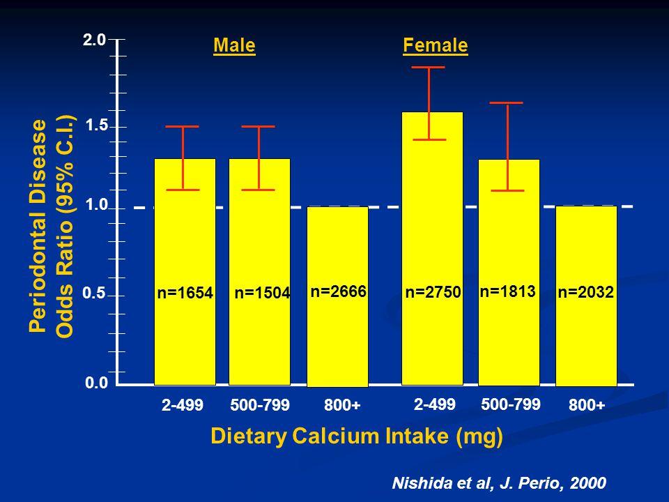 0.0 0.5 1.0 1.5 2.0 Male Female Periodontal Disease Odds Ratio (95% C.I.) n=1654n=1504 n=2666 n=2750 n=1813 n=2032 2-499 500-799 800+ 2-499500-799 800