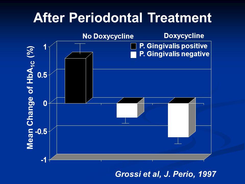 Mean Change of HbA 1C (%) P. Gingivalis positive P. Gingivalis negative No Doxycycline Doxycycline After Periodontal Treatment Grossi et al, J. Perio,