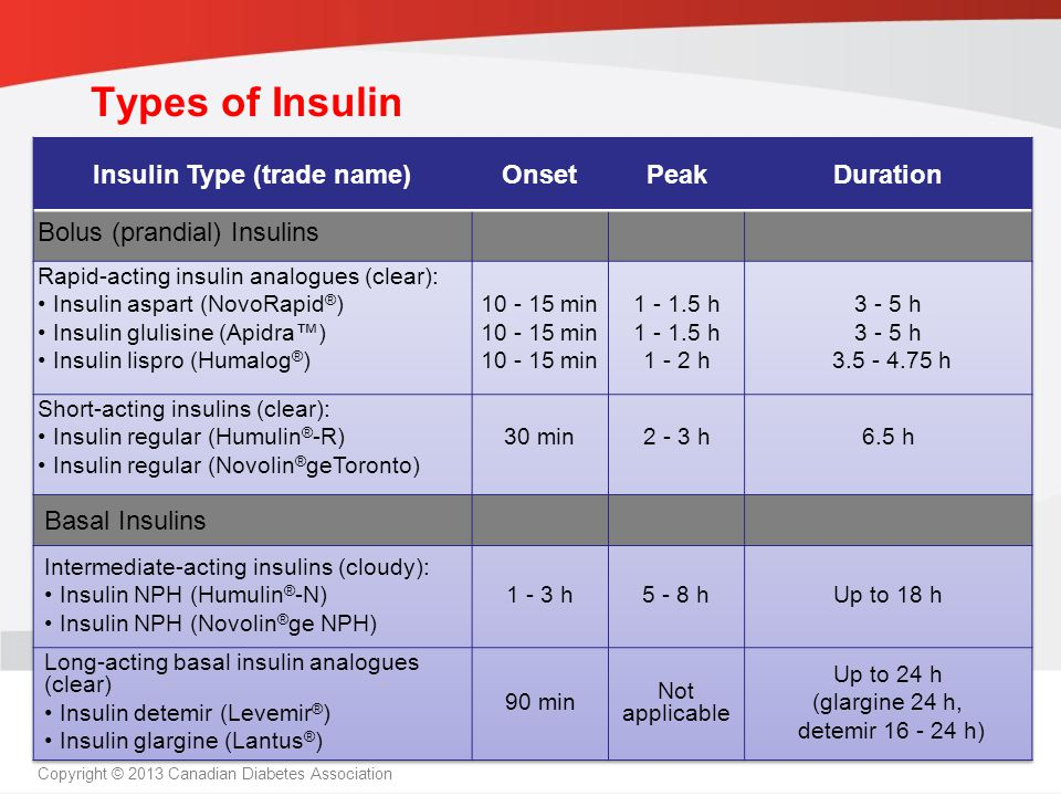 guidelines.diabetes.ca | 1-800-BANTING (226-8464) | diabetes.ca Copyright © 2013 Canadian Diabetes Association Types of Insulin