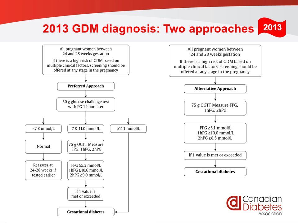 guidelines.diabetes.ca | 1-800-BANTING (226-8464) | diabetes.ca Copyright © 2013 Canadian Diabetes Association 2013 GDM diagnosis: Two approaches 2013
