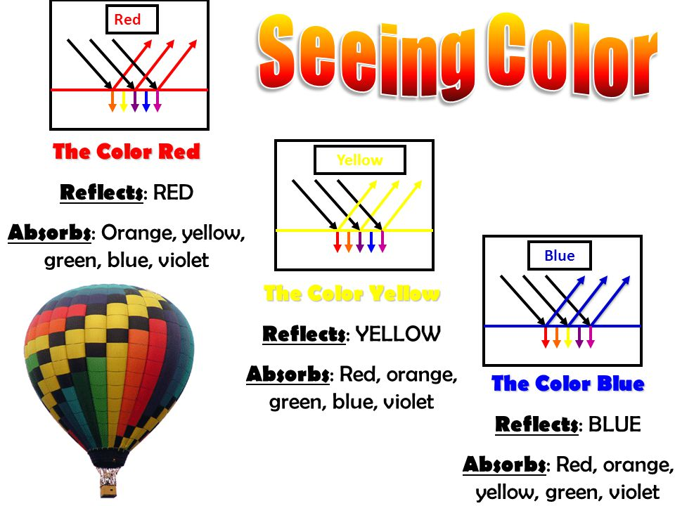 Red Yellow Blue The Color Red Reflects : RED Absorbs : Orange, yellow, green, blue, violet The Color Yellow Reflects : YELLOW Absorbs : Red, orange, green, blue, violet The Color Blue Reflects : BLUE Absorbs : Red, orange, yellow, green, violet