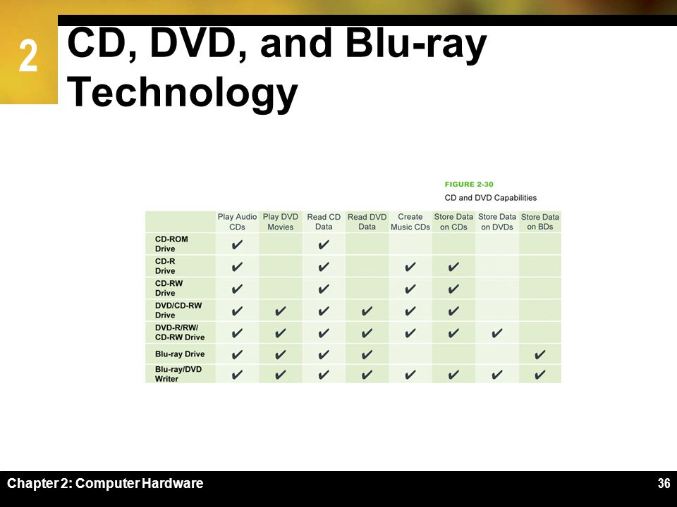 2 CD, DVD, and Blu-ray Technology Chapter 2: Computer Hardware36