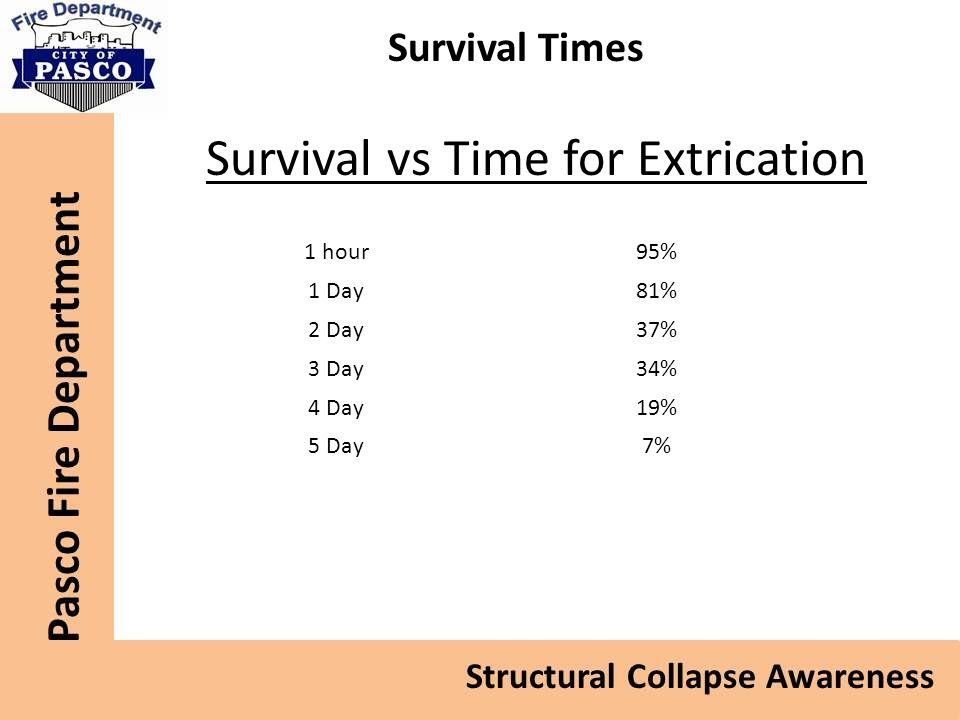 Survival Times Survival vs Time for Extrication 1 hour95% 1 Day81% 2 Day37% 3 Day34% 4 Day19% 5 Day7%