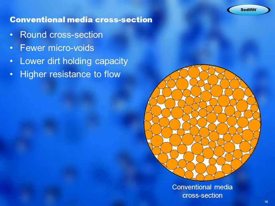 16 Conventional media cross-section Round cross-section Fewer micro-voids Lower dirt holding capacity Higher resistance to flow Conventional media cross-section