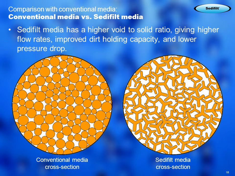 18 Comparison with conventional media: Conventional media vs.