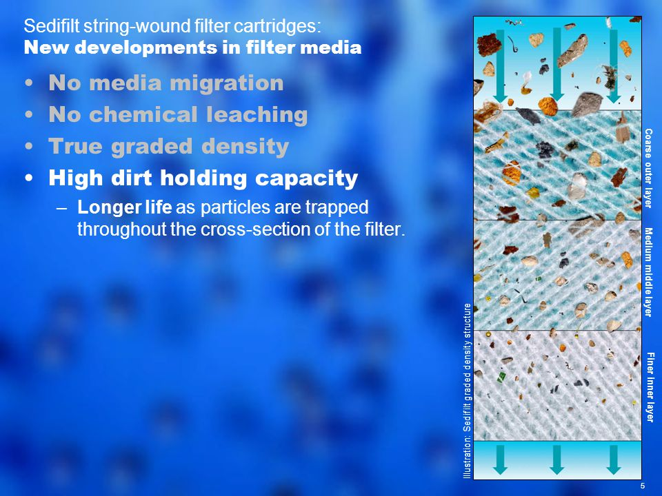 5 Sedifilt string-wound filter cartridges: New developments in filter media No media migration No chemical leaching True graded density High dirt holding capacity –Longer life as particles are trapped throughout the cross-section of the filter.